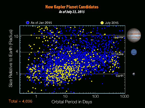 There are 4,696 planet candidates now known with the release of the seventh Kepler planet candidate catalog - an increase of 521 since the release of the previous catalog in January 2015. Credits: NASA/W. Stenzel