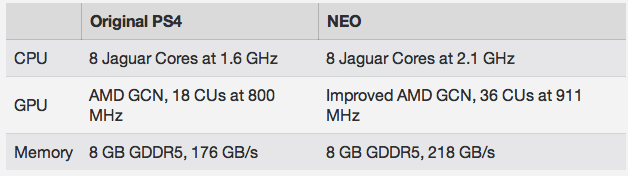 Rumored Leaked Specs Project Neo.